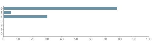 Chart?cht=bhs&chs=500x140&chbh=10&chco=6f92a3&chxt=x,y&chd=t:78,5,30,0,0,0,0&chm=t+78%,333333,0,0,10 t+5%,333333,0,1,10 t+30%,333333,0,2,10 t+0%,333333,0,3,10 t+0%,333333,0,4,10 t+0%,333333,0,5,10 t+0%,333333,0,6,10&chxl=1: other indian hawaiian asian hispanic black white